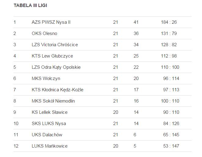 tabelka II liga