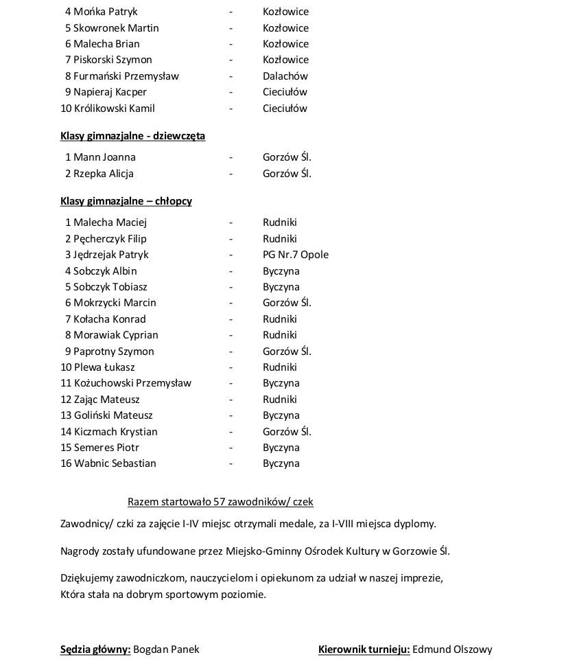 wyniki wiosenny turniej2