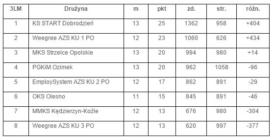 tabela_kosz