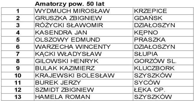 amatorzy_pow50lat