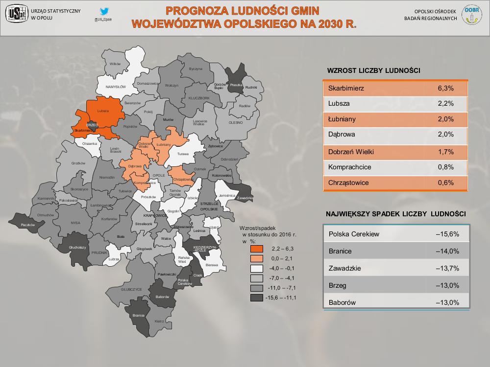 prognoza_ludnosci_gmin_wojewodztwa_opolskiego_na_2030_r