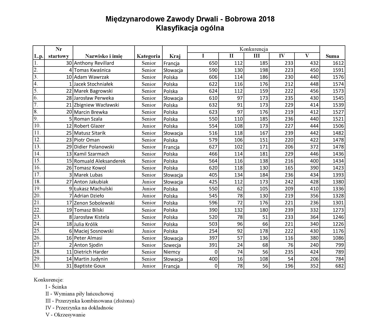 wyniki_bobrowa_2018