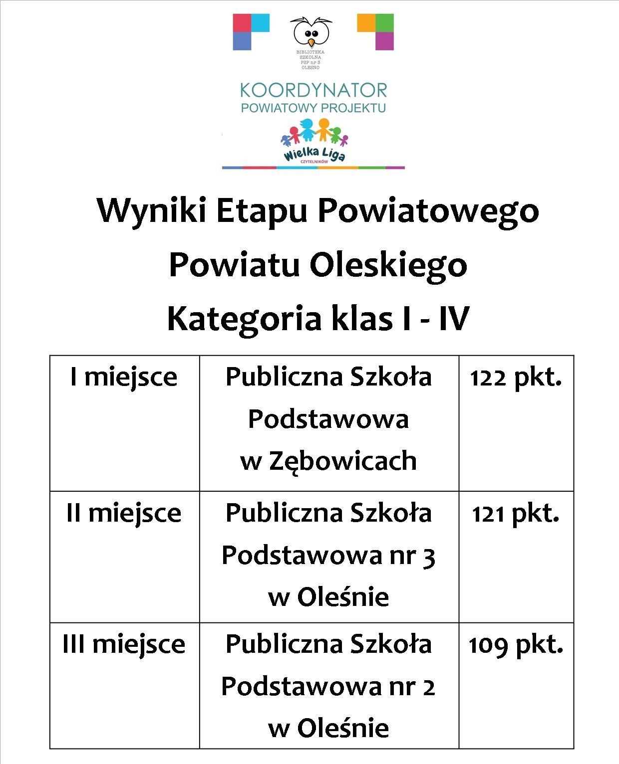 wyniki_powiat_1-4