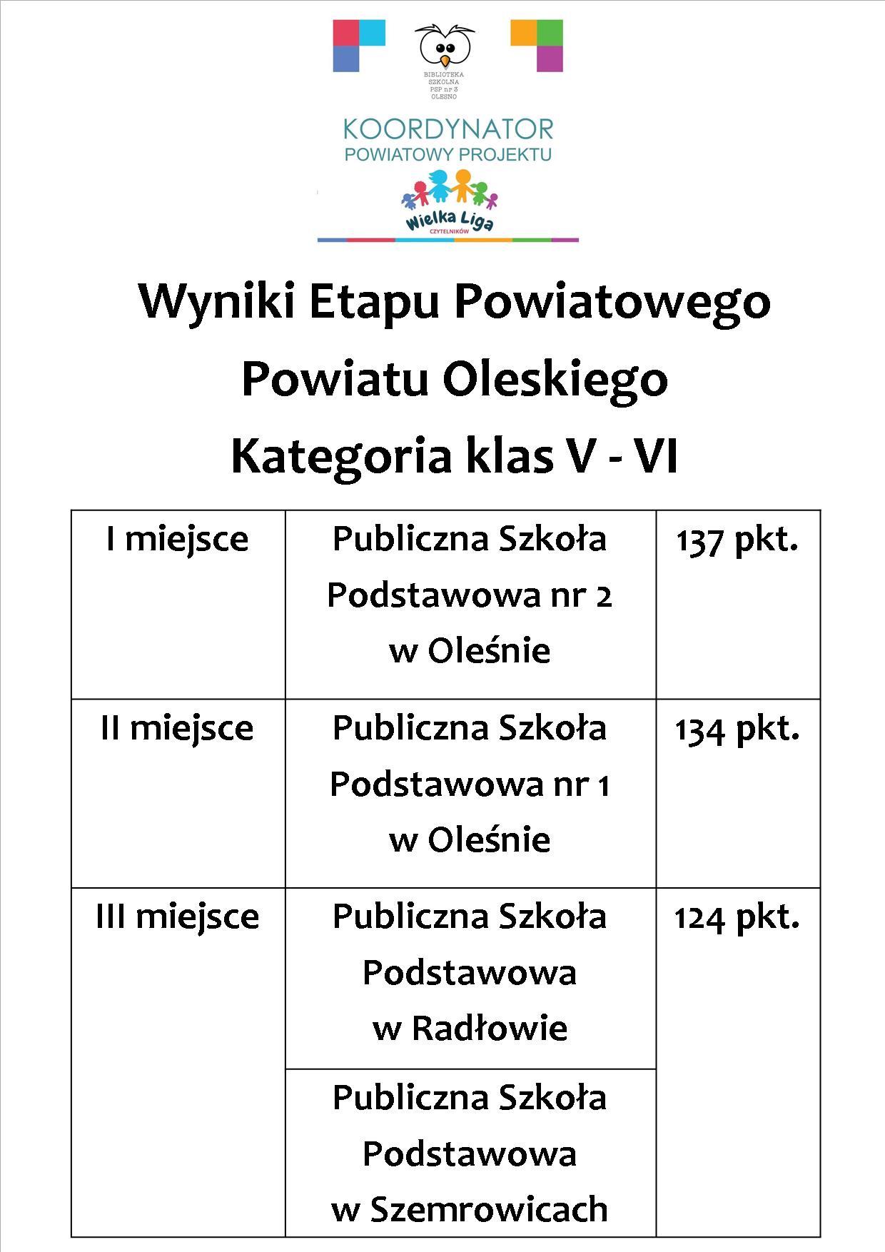 wyniki_powiat_5-8